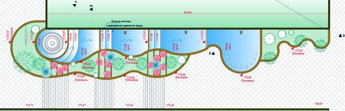 Парк Орлятко Проект водного каскада главного входа